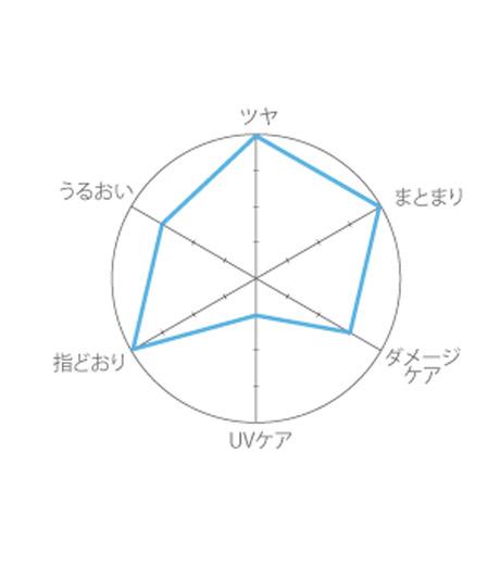 uka(ウカ)のHair oil Rainy Walk-WHITE(HAIR-CARE/HAIR-CARE)-3000016-4 詳細画像4